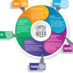 infograph illustrating the daily focus of each day of lawyer well-being week